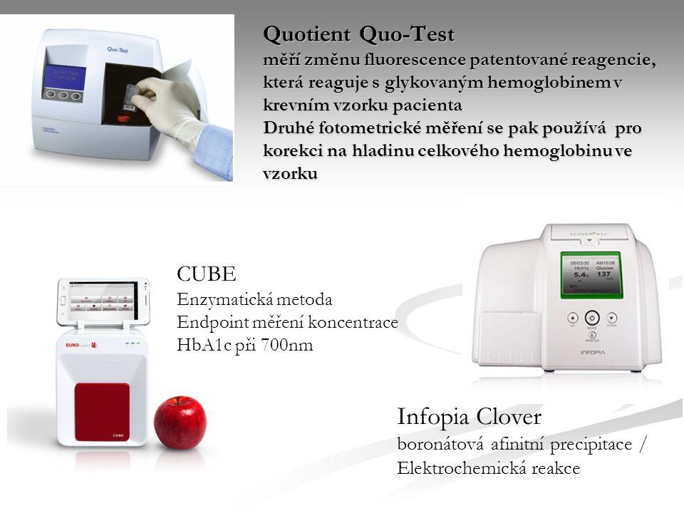 Quotient Quo-Test měří změnu fluorescence patentované reagencie, která reaguje s glykovaným hemoglobinem v krevním vzorku pacienta Druhé fotometrické