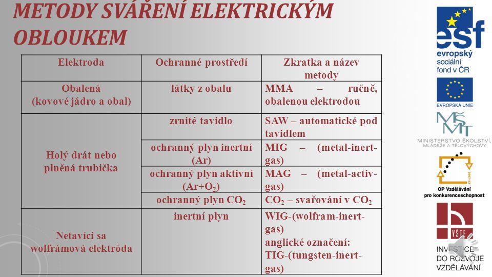 METODY SVÁŘENÍ ELEKTRICKÝM OBLOUKEM ElektrodaOchranné prostředíZkratka a název metody Obalená (kovové jádro a obal) látky z obaluMMA – ručně, obalenou elektrodou Holý drát nebo plněná trubička zrnité tavidloSAW – automatické pod tavidlem ochranný plyn inertní (Ar) MIG – (metal-inert- gas) ochranný plyn aktivní (Ar+O 2 ) MAG – (metal-activ- gas) ochranný plyn CO 2 CO 2 – svařování v CO 2 Netavící sa wolfrámová elektróda inertní plynWIG-(wolfram-inert- gas) anglické označení: TIG-(tungsten-inert- gas)