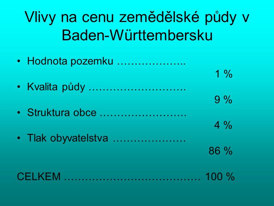 Vlivy na cenu zemědělské půdy v Baden-Württembersku Hodnota pozemku ……………….. 1 % Kvalita půdy ………………………. 9 % Struktura obce ……………………. 4 % Tlak obyvate