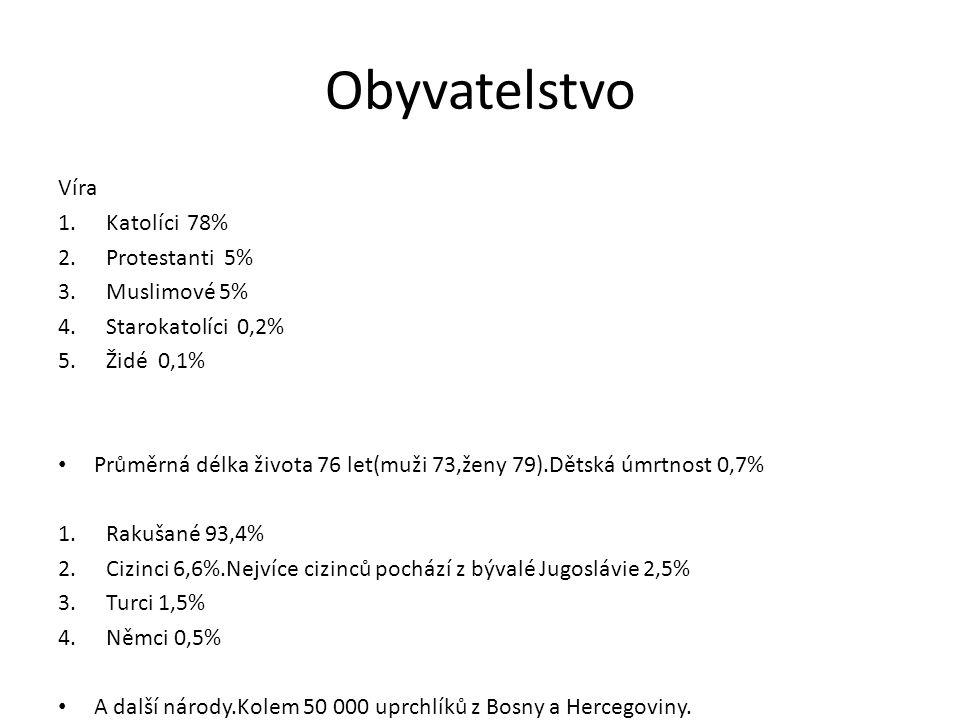 Obyvatelstvo Víra 1.Katolíci 78% 2.Protestanti 5% 3.Muslimové 5% 4.Starokatolíci 0,2% 5.Židé 0,1% Průměrná délka života 76 let(muži 73,ženy 79).Dětská úmrtnost 0,7% 1.Rakušané 93,4% 2.Cizinci 6,6%.Nejvíce cizinců pochází z bývalé Jugoslávie 2,5% 3.Turci 1,5% 4.Němci 0,5% A další národy.Kolem 50 000 uprchlíků z Bosny a Hercegoviny.