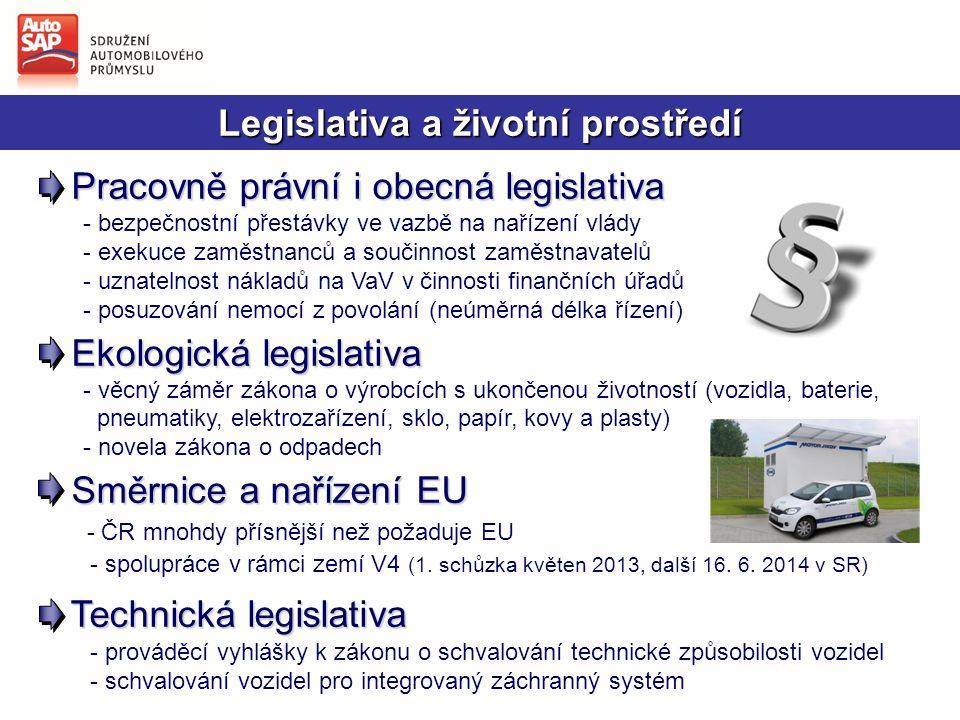 Legislativa a životní prostředí Pracovně právní i obecná legislativa Pracovně právní i obecná legislativa - bezpečnostní přestávky ve vazbě na nařízení vlády - exekuce zaměstnanců a součinnost zaměstnavatelů - uznatelnost nákladů na VaV v činnosti finančních úřadů - posuzování nemocí z povolání (neúměrná délka řízení) Ekologická legislativa - věcný záměr zákona o výrobcích s ukončenou životností (vozidla, baterie, pneumatiky, elektrozařízení, sklo, papír, kovy a plasty) - novela zákona o odpadech Směrnice a nařízení EU Směrnice a nařízení EU - ČR mnohdy přísnější než požaduje EU - spolupráce v rámci zemí V4 (1.