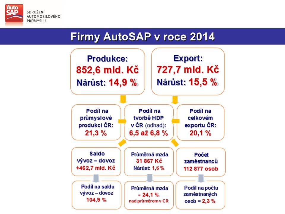 Firmy AutoSAP v roce 2014