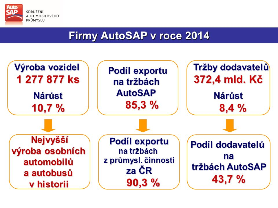 Podíl dodavatelů na tržbách AutoSAP 43,7 % Výroba vozidel 1 277 877 ks Nárůst 10,7 % Podíl exportu na tržbách AutoSAP 85,3 % 85,3 % Nejvyšší Nejvyšší výroba osobních automobilů a autobusů v historii Podíl exportu na tržbách z průmysl.