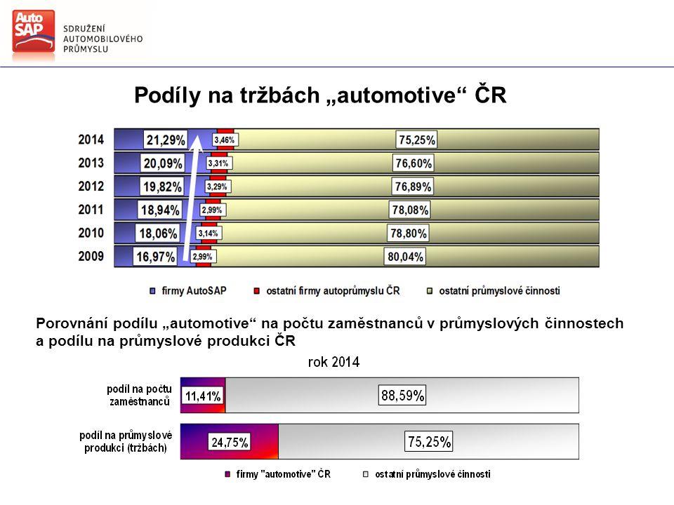 """Podíly na tržbách """"automotive ČR Porovnání podílu """"automotive na počtu zaměstnanců v průmyslových činnostech a podílu na průmyslové produkci ČR"""