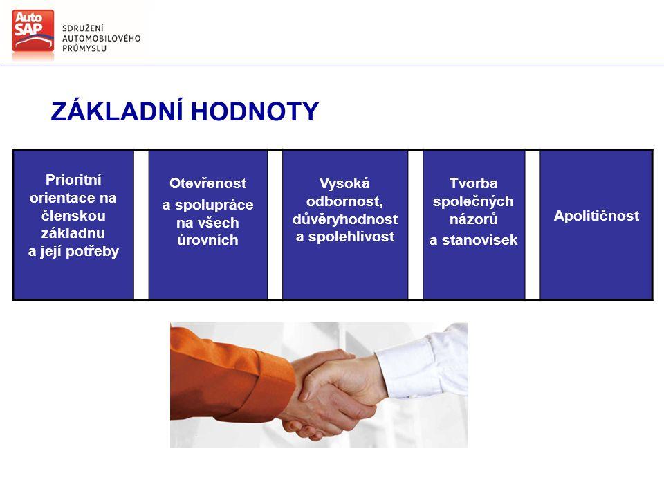 ZÁKLADNÍ HODNOTY Prioritní orientace na členskou základnu a její potřeby Otevřenost a spolupráce na všech úrovních Vysoká odbornost, důvěryhodnost a spolehlivost Tvorba společných názorů a stanovisek Apolitičnost