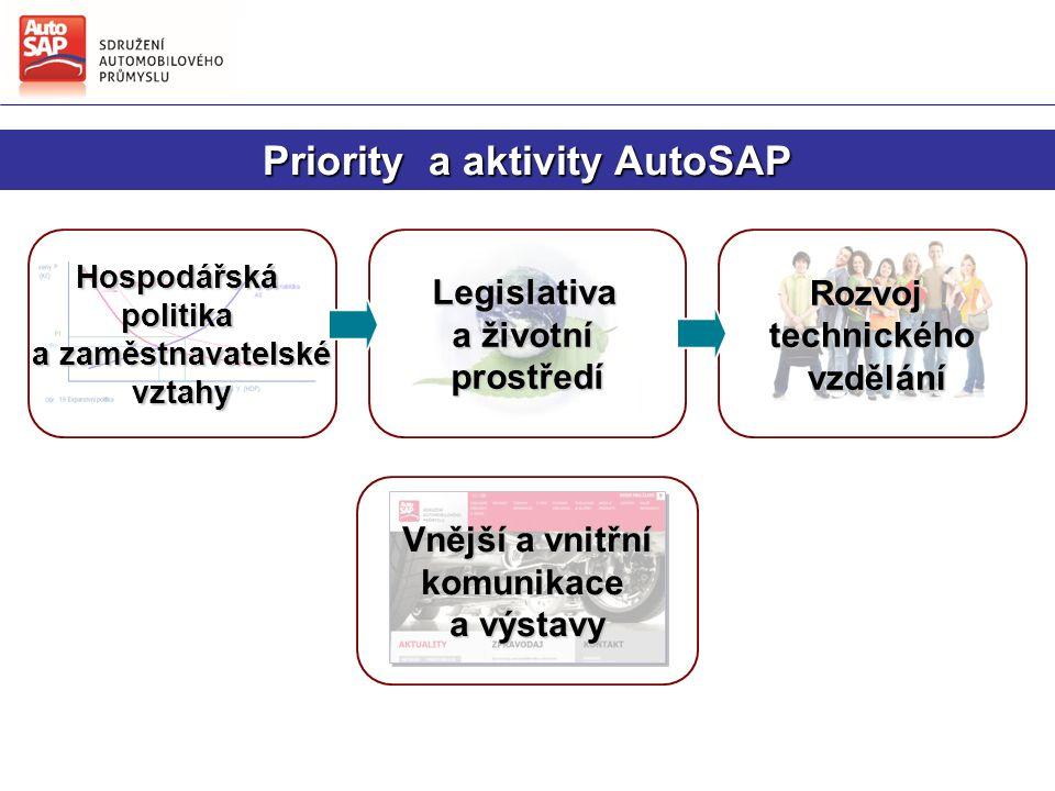Rozvojtechnického vzdělání vzděláníLegislativa a životní prostředí Vnější a vnitřní Vnější a vnitřníkomunikace a výstavy Hospodářskápolitika a zaměstnavatelské a zaměstnavatelskévztahy Priority a aktivity AutoSAP