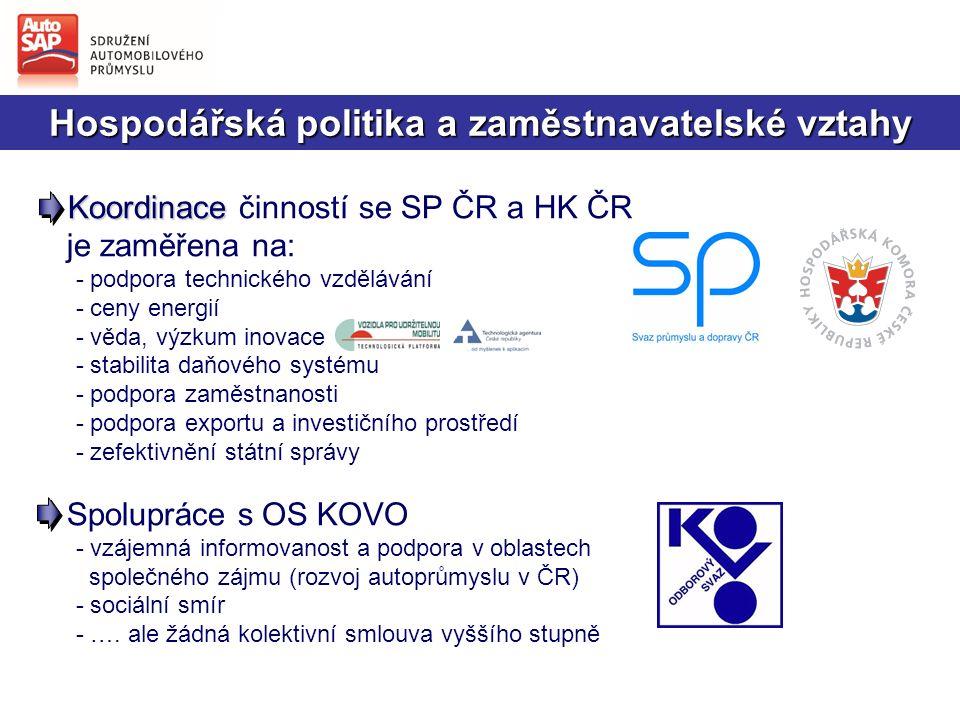 Hospodářská politika a zaměstnavatelské vztahy - Koordinace - Koordinace činností se SP ČR a HK ČR je zaměřena na: - podpora technického vzdělávání - ceny energií - věda, výzkum inovace - stabilita daňového systému - podpora zaměstnanosti - podpora exportu a investičního prostředí - zefektivnění státní správy Spolupráce s OS KOVO - vzájemná informovanost a podpora v oblastech společného zájmu (rozvoj autoprůmyslu v ČR) - sociální smír - ….