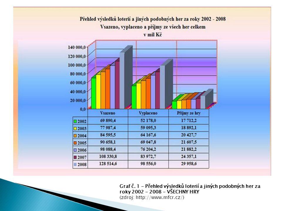 Graf č. 1 - Přehled výsledků loterií a jiných podobných her za roky 2002 - 2008 - VŠECHNY HRY (zdroj: http://www.mfcr.cz/)