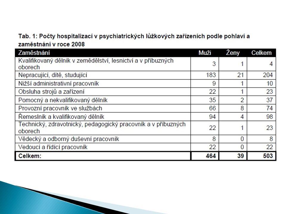 Použitá literatura  Smolík, P.(1996): Duševní a behaviorální poruchy.