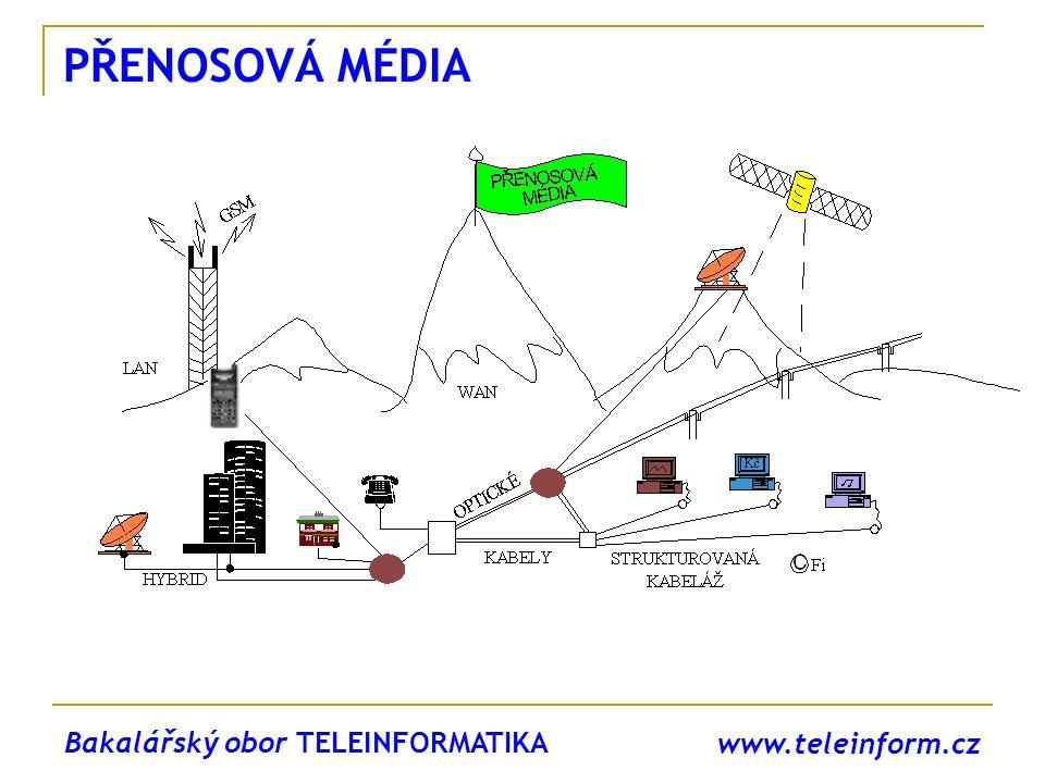 www.teleinform.cz PŘENOSOVÁ MÉDIA Bakalářský obor TELEINFORMATIKA
