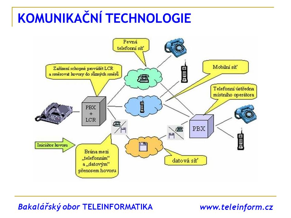 www.teleinform.cz SPOJOVACÍ A INFORMAČNÍ SYSTÉMY řídicích systémů telekomunikačních a datových sítí členění a struktura spojovacího systému analýza a modelování spojovacích systémů spojovací systém v pojetí hromadné obsluhy návrh a optimalizace spojovacích polí signalizace SS7, DSS1, Q signalizace, IAX, SIP softwarová ústředna Asterisk Magisterský obor TELEKOMUNIKAČNÍ A INFORMAČNÍ TECHNIKA