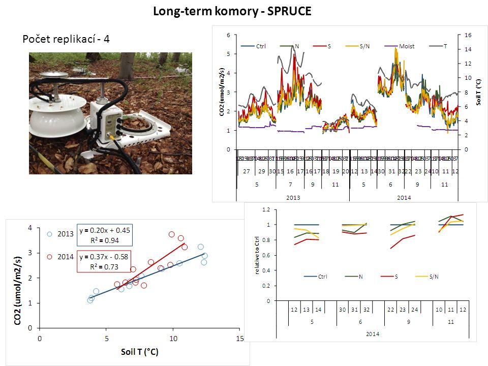 Long-term komory - SPRUCE Počet replikací - 4