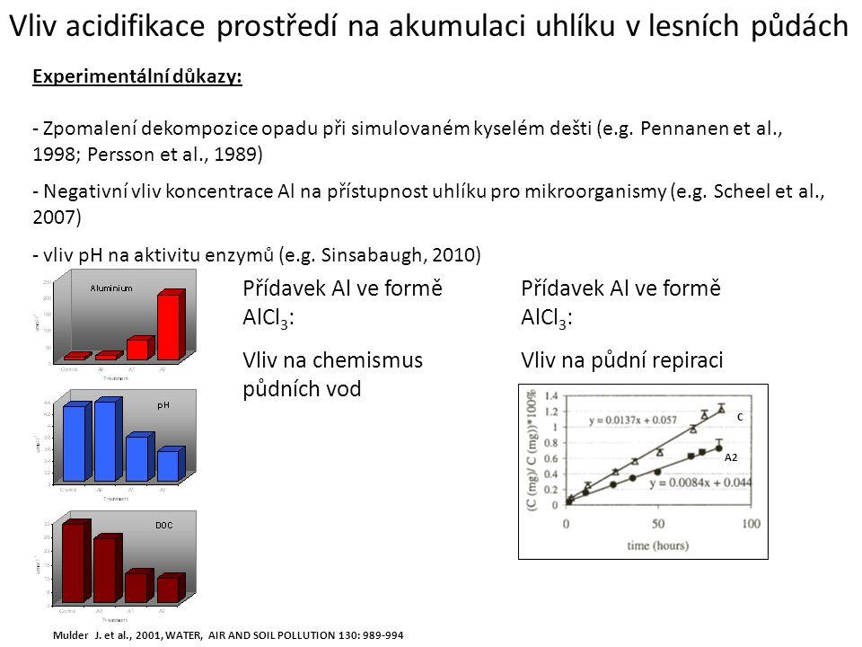 Vliv acidifikace prostředí na akumulaci uhlíku v lesních půdách Experimentální důkazy: - Zpomalení dekompozice opadu při simulovaném kyselém dešti (e.g.