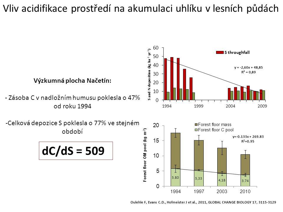 y=-0.133x + 269.83 R 2 =0.95 Výzkumná plocha Načetín: - Zásoba C v nadložním humusu poklesla o 47% od roku 1994 -Celková depozice S poklesla o 77% ve