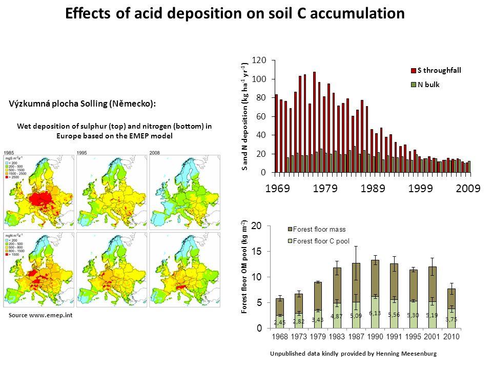 y=-0.102x + 208.45 R 2 =0.91 y=-1.82x + 3659 R 2 =0.85 Unpublished data kindly provided by Henning Meesenburg Effects of acid deposition on soil C accumulation -Zásoba C v nadložním humusu poklesla o 39% od roku 1990 -Celková depozice S poklesla o 75% ve stejném období Výzkumná plocha Solling (Německo): dC/dS = 560