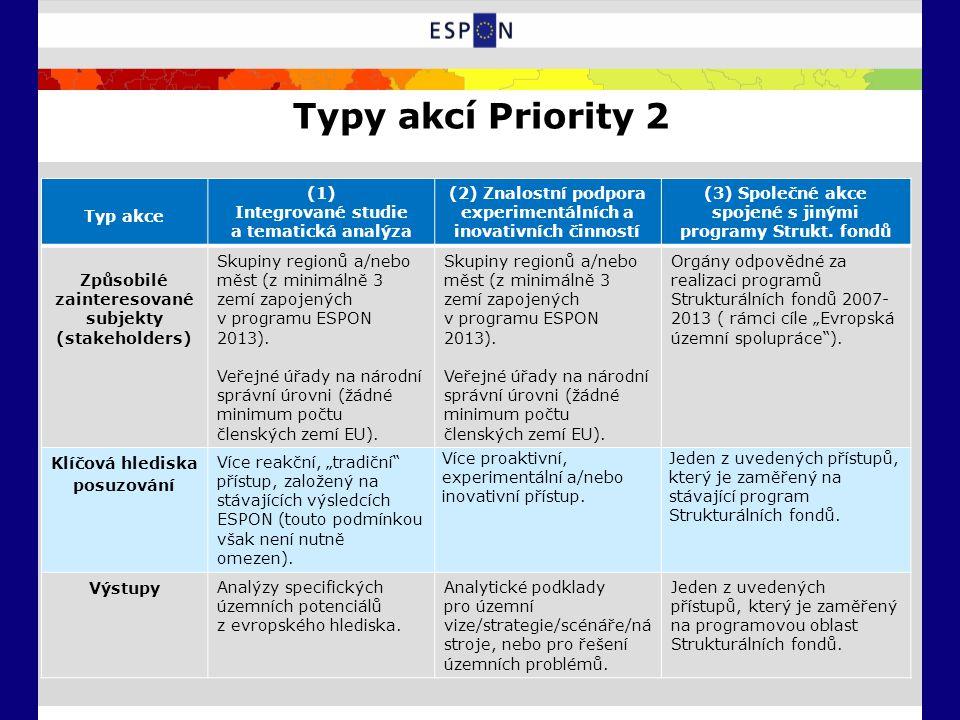 Typy akcí Priority 2 Typ akce (1) Integrované studie a tematická analýza (2) Znalostní podpora experimentálních a inovativních činností (3) Společné akce spojené s jinými programy Strukt.