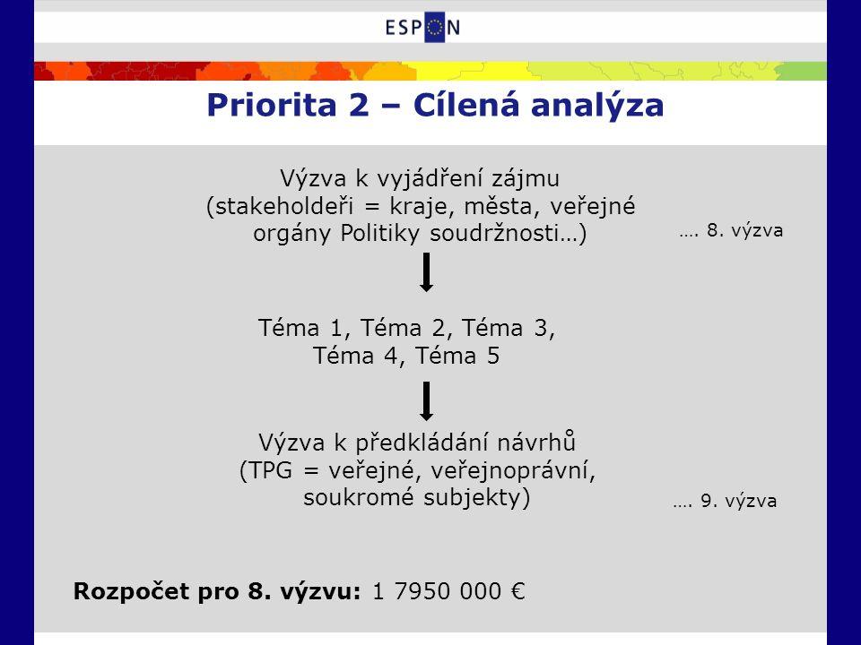 Priorita 2 – Cílená analýza Výzva k vyjádření zájmu (stakeholdeři = kraje, města, veřejné orgány Politiky soudržnosti…) Téma 1, Téma 2, Téma 3, Téma 4, Téma 5 ….