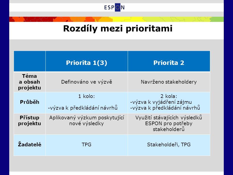 Rozdíly mezi prioritami Priorita 1(3)Priorita 2 Téma a obsah projektu Definováno ve výzvěNavrženo stakeholdery Průběh 1 kolo: -výzva k předkládání návrhů 2 kola: -výzva k vyjádření zájmu -výzva k předkládání návrhů Přístup projektu Aplikovaný výzkum poskytující nové výsledky Využití stávajících výsledků ESPON pro potřeby stakeholderů ŽadateléTPGStakeholdeři, TPG