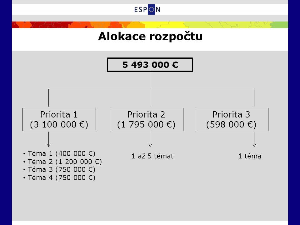 Alokace rozpočtu 5 493 000 € Priorita 1 (3 100 000 €) Priorita 2 (1 795 000 €) Priorita 3 (598 000 €) Téma 1 (400 000 €) Téma 2 (1 200 000 €) Téma 3 (750 000 €) Téma 4 (750 000 €) 1 až 5 témat1 téma