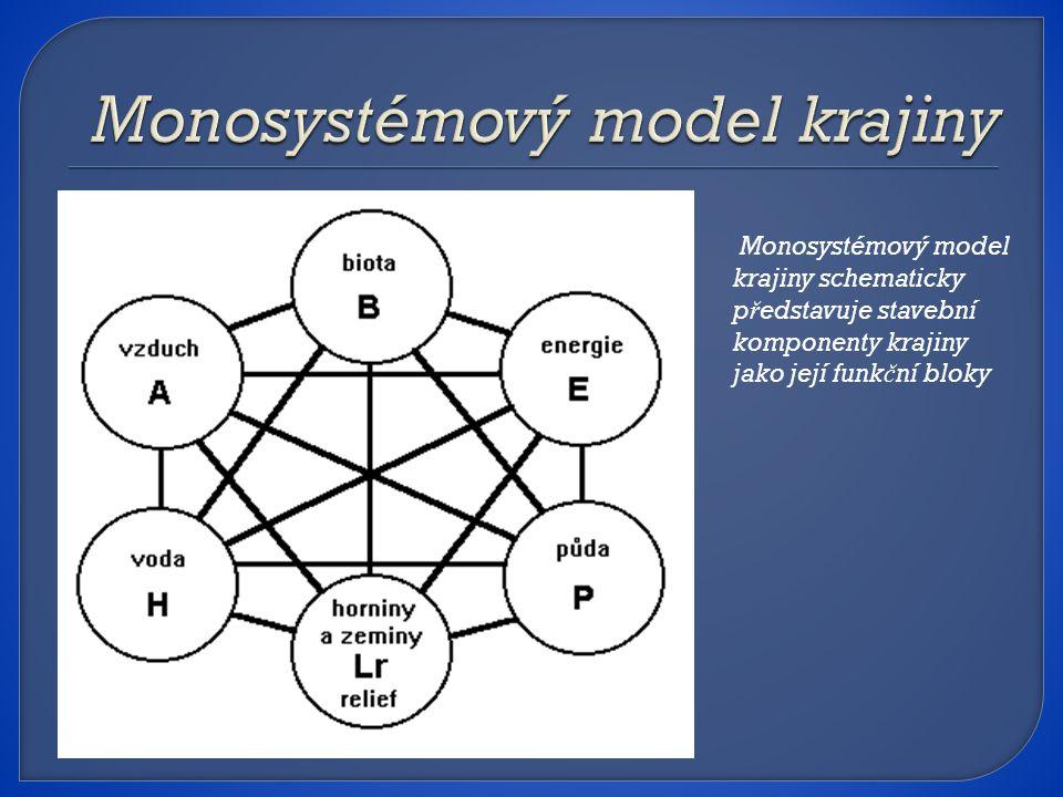 Monosystémový model krajiny schematicky p ř edstavuje stavební komponenty krajiny jako její funk č ní bloky