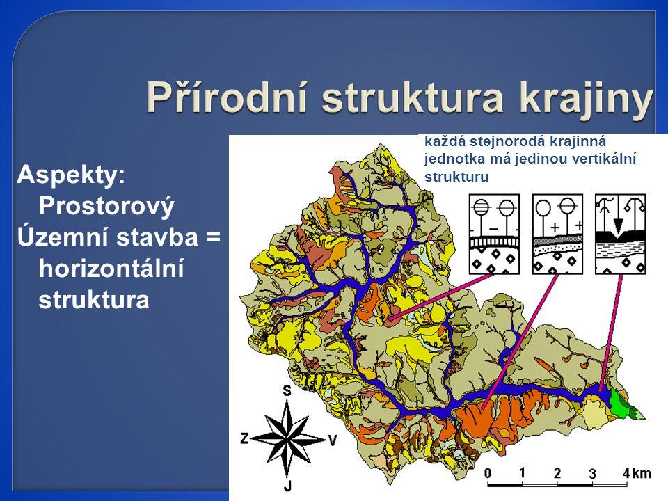 Aspekty: Prostorový Územní stavba = horizontální struktura každá stejnorodá krajinná jednotka má jedinou vertikální strukturu