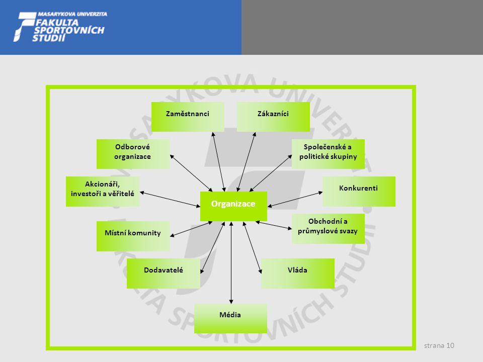 strana 10 Obchodní a průmyslové svazy Odborové organizace Dodavatelé Akcionáři, investoři a věřitelé Společenské a politické skupiny Vláda Média Konku