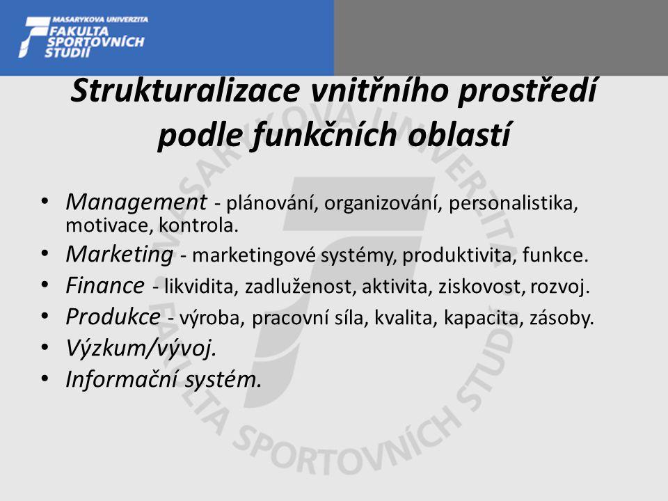 Strukturalizace vnitřního prostředí podle funkčních oblastí Management - plánování, organizování, personalistika, motivace, kontrola. Marketing - mark