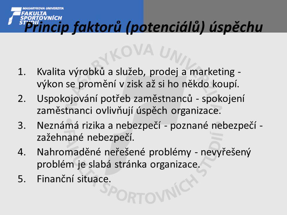 Princip faktorů (potenciálů) úspěchu 1.Kvalita výrobků a služeb, prodej a marketing - výkon se promění v zisk až si ho někdo koupí. 2.Uspokojování pot