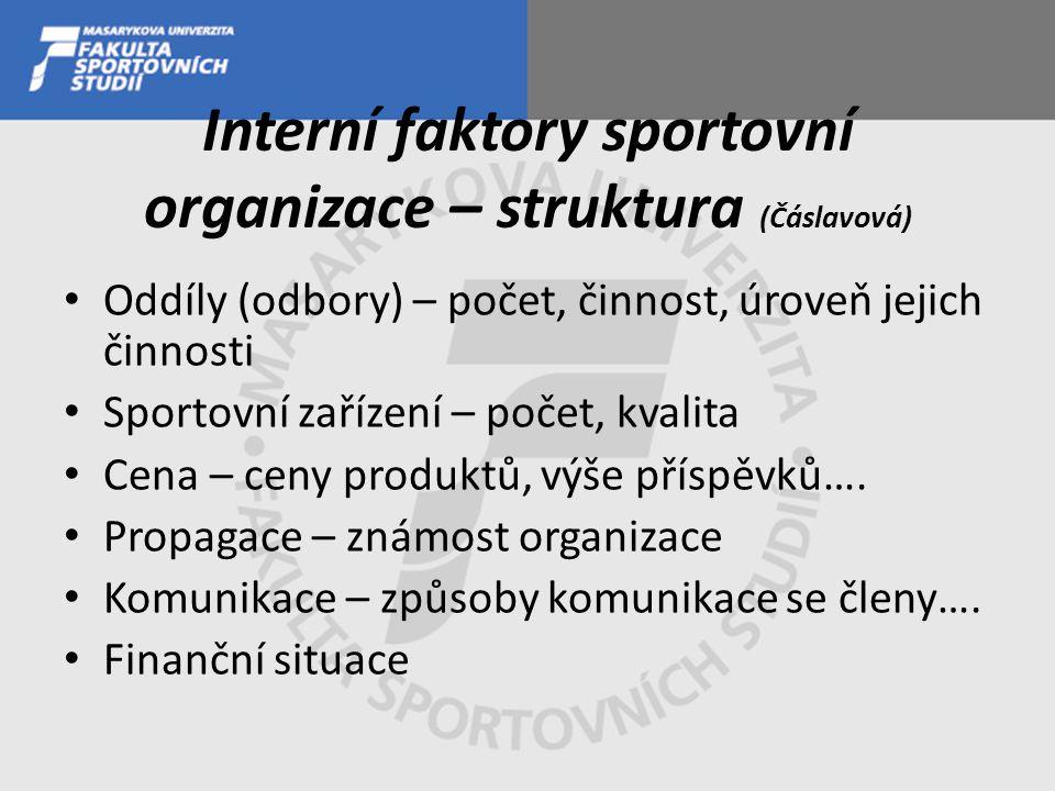 Interní faktory sportovní organizace – struktura (Čáslavová) Oddíly (odbory) – počet, činnost, úroveň jejich činnosti Sportovní zařízení – počet, kvalita Cena – ceny produktů, výše příspěvků….