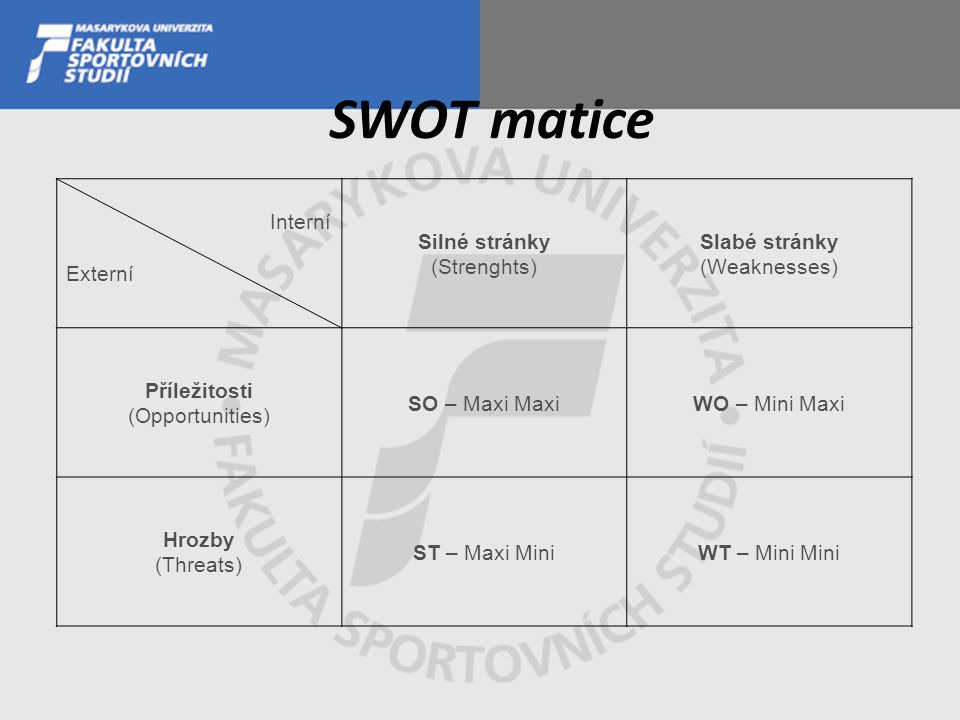 SWOT matice Interní Externí Silné stránky (Strenghts) Slabé stránky (Weaknesses) Příležitosti (Opportunities) SO – Maxi MaxiWO – Mini Maxi Hrozby (Threats) ST – Maxi MiniWT – Mini Mini