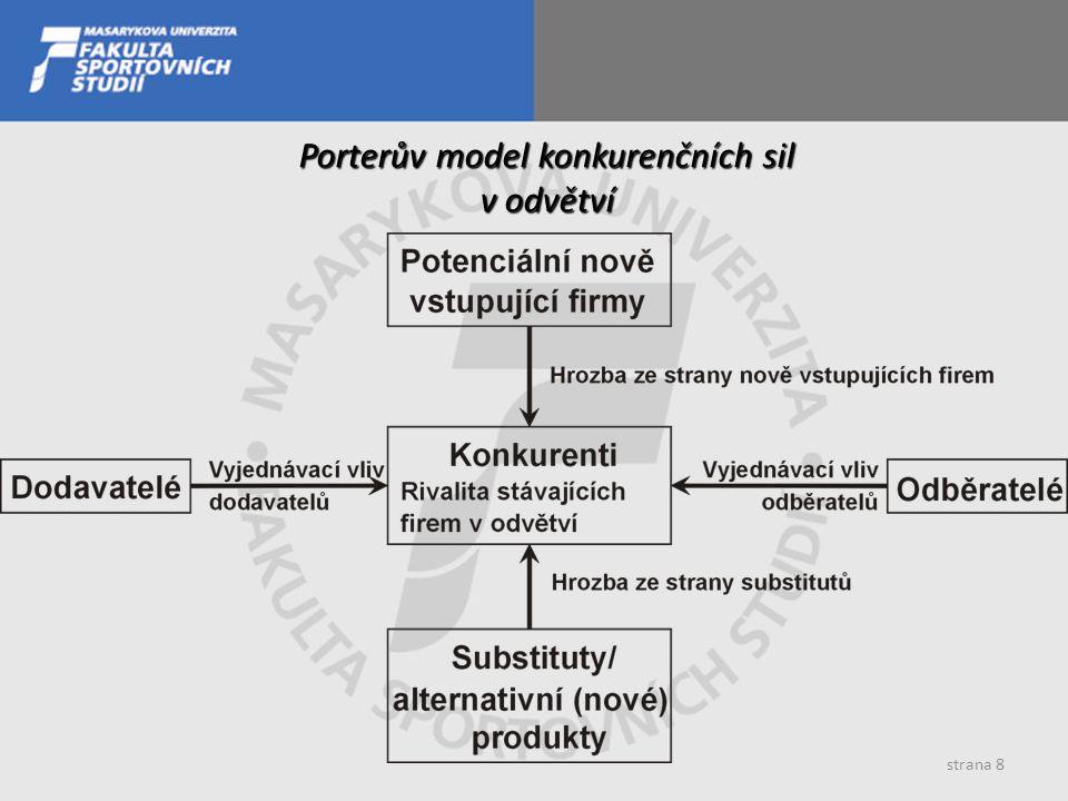 strana 8 Porterův model konkurenčních sil v odvětví