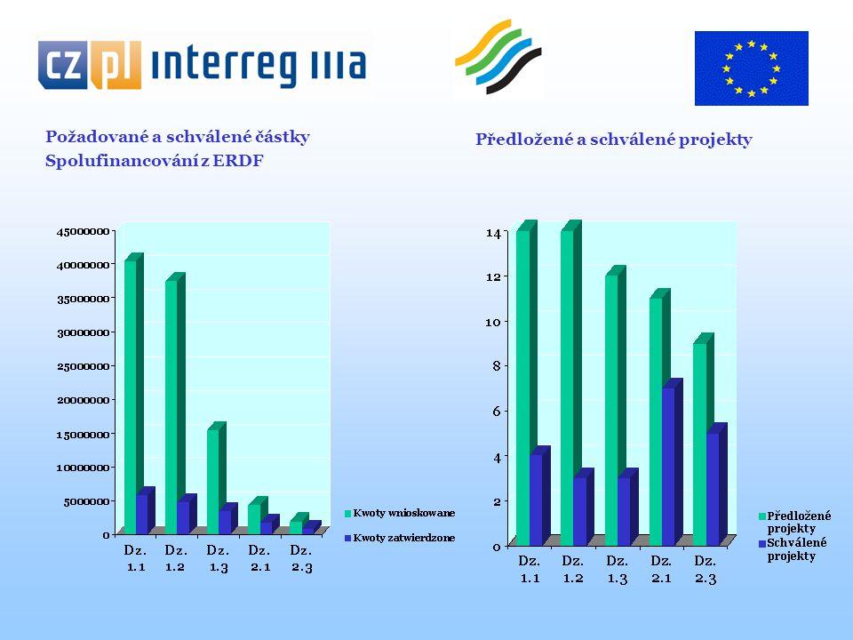 Požadované a schválené částky Spolufinancování z ERDF Předložené a schválené projekty