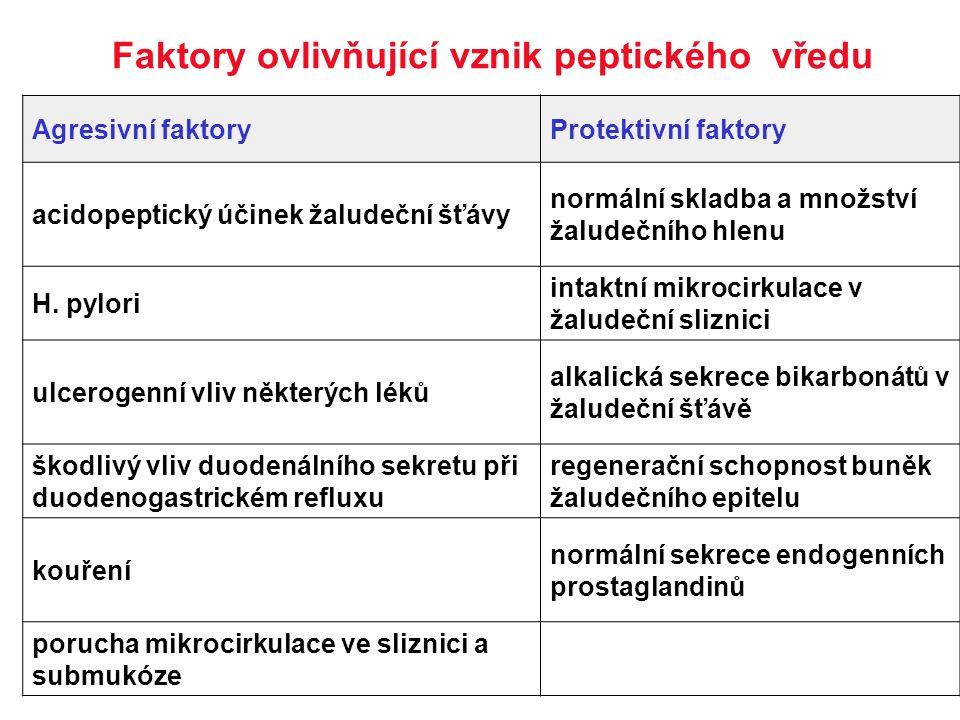 Agresivní faktoryProtektivní faktory acidopeptický účinek žaludeční šťávy normální skladba a množství žaludečního hlenu H. pylori intaktní mikrocirkul