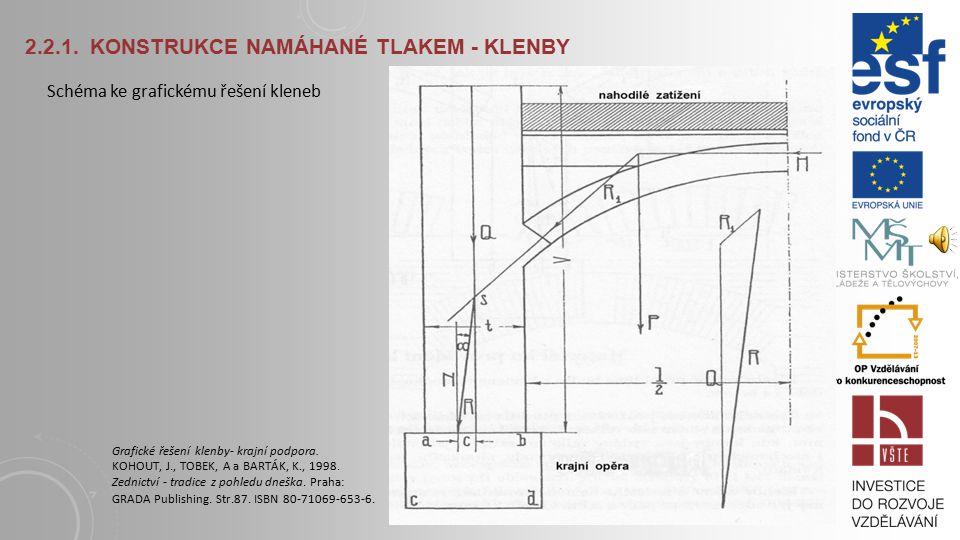 2.2.1. KONSTRUKCE NAMÁHANÉ TLAKEM - KLENBY Grafické řešení kleneb : 1) Určíme působiště, směr a velikost tlaku klenby R1 na opěrnou zeď; 2) Výslednici