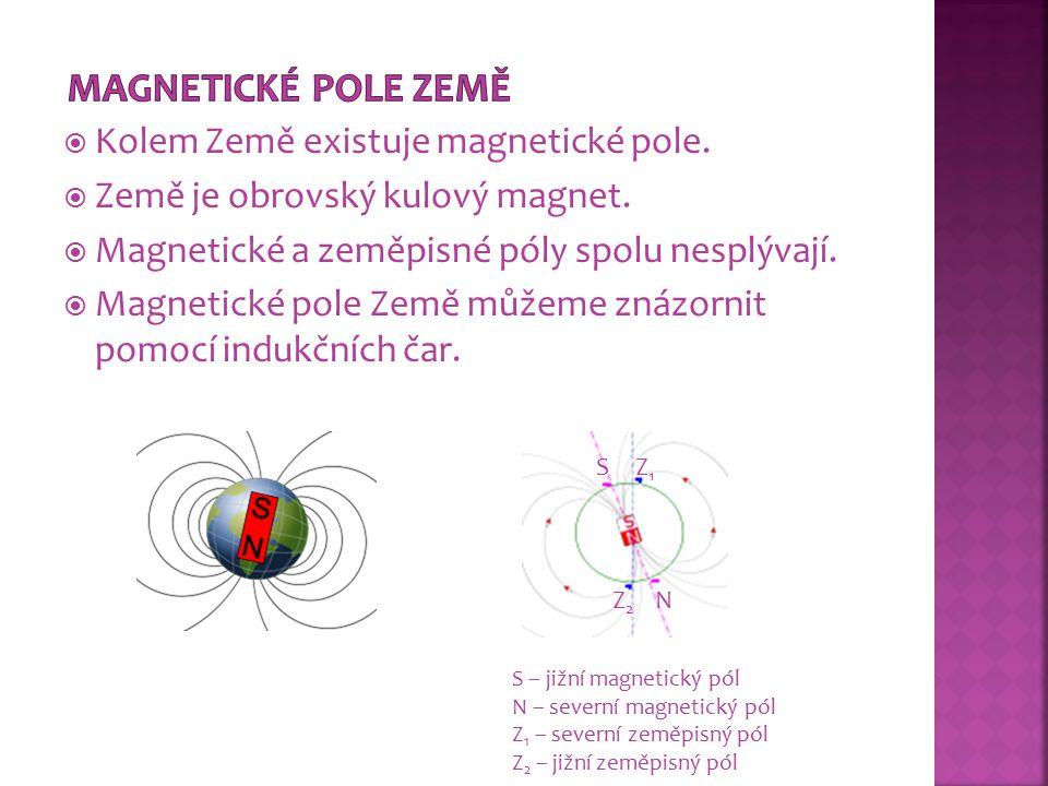  Kolem Země existuje magnetické pole.  Země je obrovský kulový magnet.  Magnetické a zeměpisné póly spolu nesplývají.  Magnetické pole Země můžeme