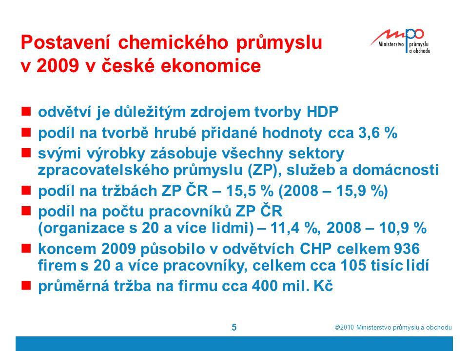 5 Postavení chemického průmyslu v 2009 v české ekonomice odvětví je důležitým zdrojem tvorby HDP podíl na tvorbě hrubé přidané hodnoty cca 3,6 % svými výrobky zásobuje všechny sektory zpracovatelského průmyslu (ZP), služeb a domácnosti podíl na tržbách ZP ČR – 15,5 % (2008 – 15,9 %) podíl na počtu pracovníků ZP ČR (organizace s 20 a více lidmi) – 11,4 %, 2008 – 10,9 % koncem 2009 působilo v odvětvích CHP celkem 936 firem s 20 a více pracovníky, celkem cca 105 tisíc lidí průměrná tržba na firmu cca 400 mil.