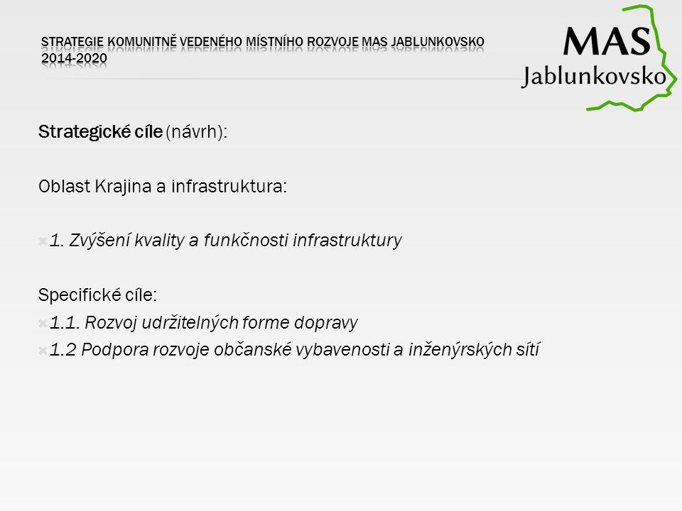 Strategické cíle (návrh): Oblast Krajina a infrastruktura:  1. Zvýšení kvality a funkčnosti infrastruktury Specifické cíle:  1.1. Rozvoj udržitelnýc