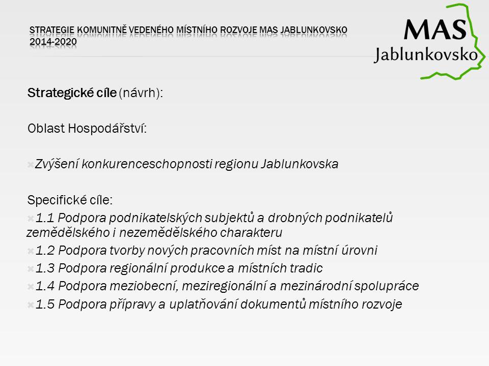 Strategické cíle (návrh): Oblast Hospodářství:  Zvýšení konkurenceschopnosti regionu Jablunkovska Specifické cíle:  1.1 Podpora podnikatelských subj