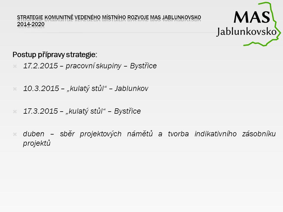 """Postup přípravy strategie:  17.2.2015 – pracovní skupiny – Bystřice  10.3.2015 – """"kulatý stůl"""" – Jablunkov  17.3.2015 – """"kulatý stůl"""" – Bystřice """
