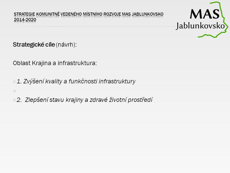 Strategické cíle (návrh): Oblast Krajina a infrastruktura:  1. Zvýšení kvality a funkčnosti infrastruktury   2. Zlepšení stavu krajiny a zdravé živ