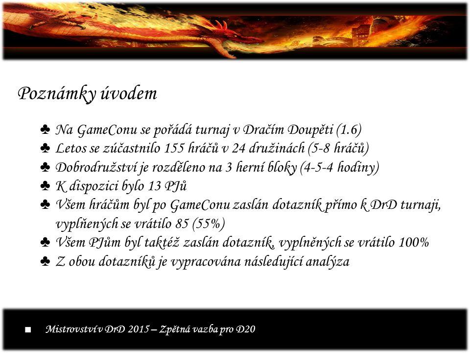 Poznámky úvodem ♣Na GameConu se pořádá turnaj v Dračím Doupěti (1.6) ♣Letos se zúčastnilo 155 hráčů v 24 družinách (5-8 hráčů) ♣Dobrodružství je rozděleno na 3 herní bloky (4-5-4 hodiny) ♣K dispozici bylo 13 PJů ♣Všem hráčům byl po GameConu zaslán dotazník přímo k DrD turnaji, vyplňených se vrátilo 85 (55%) ♣Všem PJům byl taktéž zaslán dotazník, vyplněných se vrátilo 100% ♣Z obou dotazníků je vypracována následující analýza ■ Mistrovství v DrD 2015 – Zpětná vazba pro D20