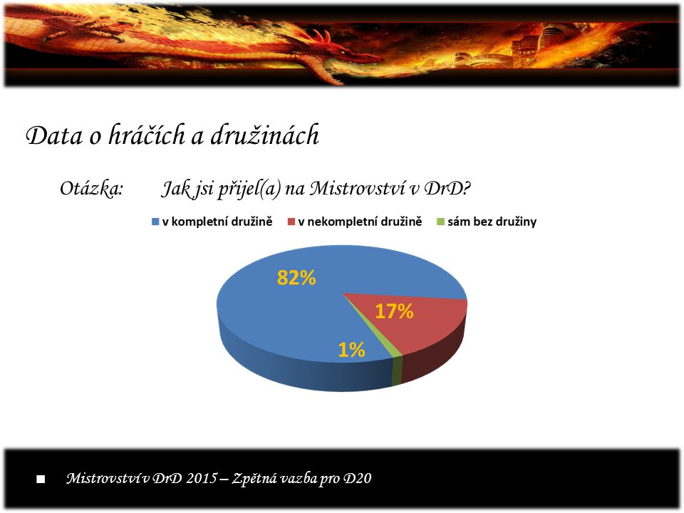 Data o hráčích a družinách Otázka:Jak jsi přijel(a) na Mistrovství v DrD.