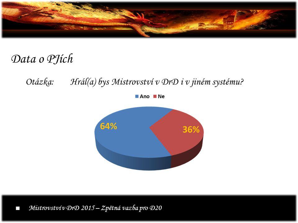Data o PJích Otázka:Hrál(a) bys Mistrovství v DrD i v jiném systému.