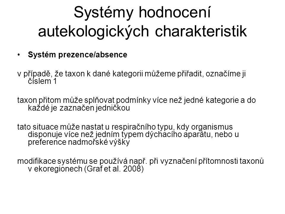 Systémy hodnocení autekologických charakteristik Systém prezence/absence v případě, že taxon k dané kategorii můžeme přiřadit, označíme ji číslem 1 ta