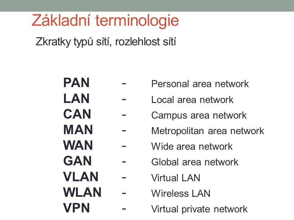 Základní terminologie Zkratky typů sítí, rozlehlost sítí PAN- Personal area network LAN- Local area network CAN- Campus area network MAN- Metropolitan