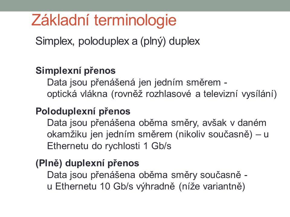 Základní terminologie Simplex, poloduplex a (plný) duplex Simplexní přenos Data jsou přenášená jen jedním směrem - optická vlákna (rovněž rozhlasové a