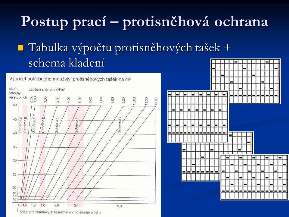 Postup prací – protisněhová ochrana Tabulka výpočtu protisněhových tašek + schema kladení Tabulka výpočtu protisněhových tašek + schema kladení