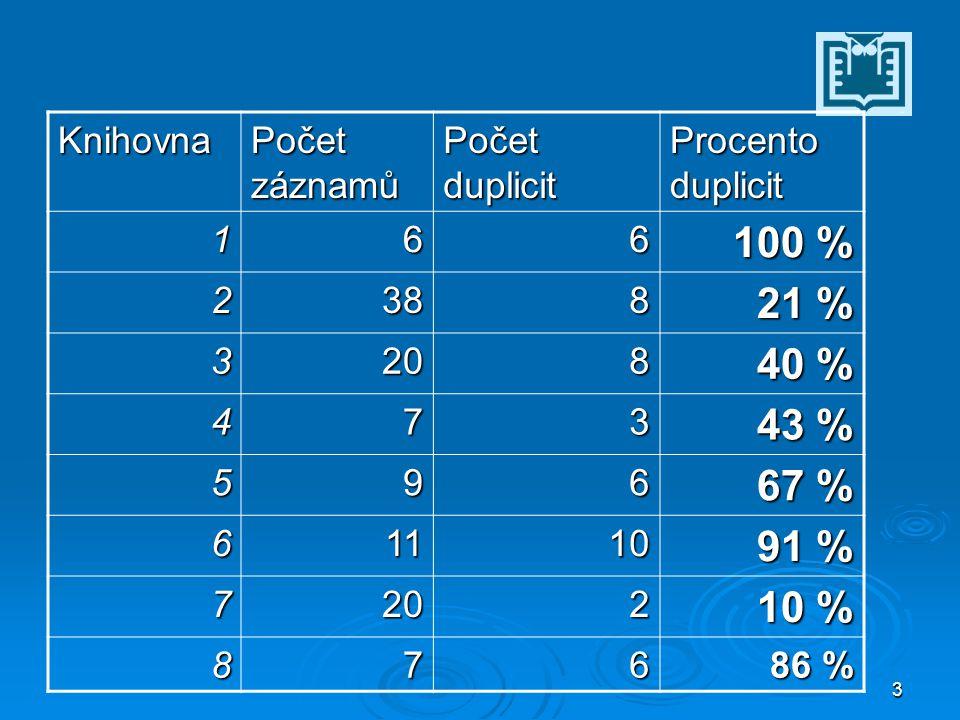 3 Knihovna Počet záznamů Počet duplicit Procento duplicit 166 100 % 2388 21 % 3208 40 % 473 43 % 596 67 % 61110 91 % 7202 10 % 876 86 %