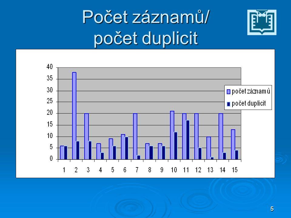 5 Počet záznamů/ počet duplicit