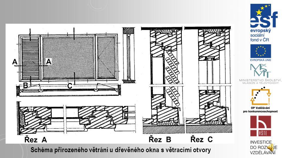 Základní způsoby ovládání okenních křídel: a)okno pevné b)okno otvíravé c)okno otočné d)okno sklopné e)okno kyvné symetrické f)okno kyvné nesymetrické